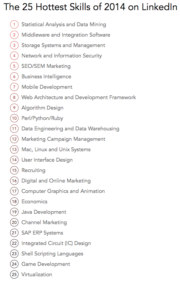 2014's Top Skills That Got Job Seekers Hired